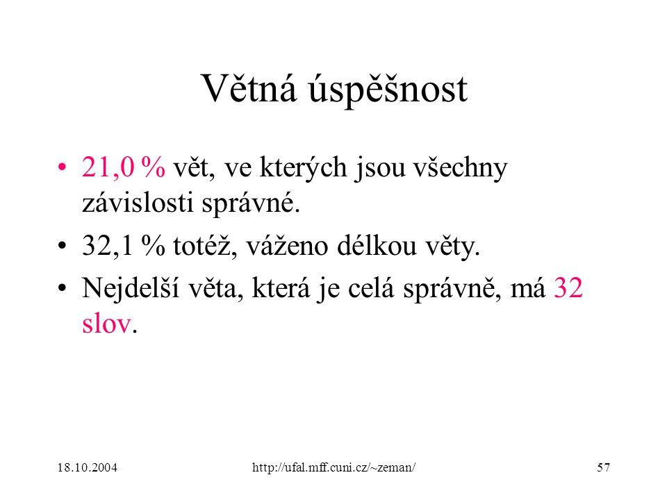 18.10.2004http://ufal.mff.cuni.cz/~zeman/57 Větná úspěšnost 21,0 % vět, ve kterých jsou všechny závislosti správné. 32,1 % totéž, váženo délkou věty.