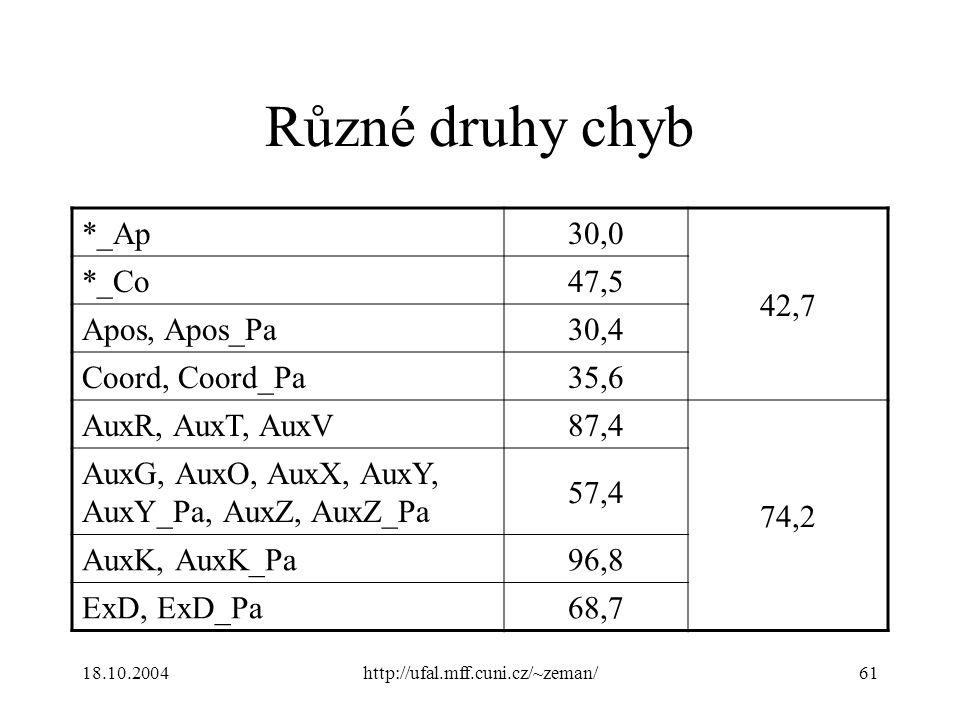 18.10.2004http://ufal.mff.cuni.cz/~zeman/61 Různé druhy chyb *_Ap30,0 42,7 *_Co47,5 Apos, Apos_Pa30,4 Coord, Coord_Pa35,6 AuxR, AuxT, AuxV87,4 74,2 AuxG, AuxO, AuxX, AuxY, AuxY_Pa, AuxZ, AuxZ_Pa 57,4 AuxK, AuxK_Pa 96,8 ExD, ExD_Pa 68,7