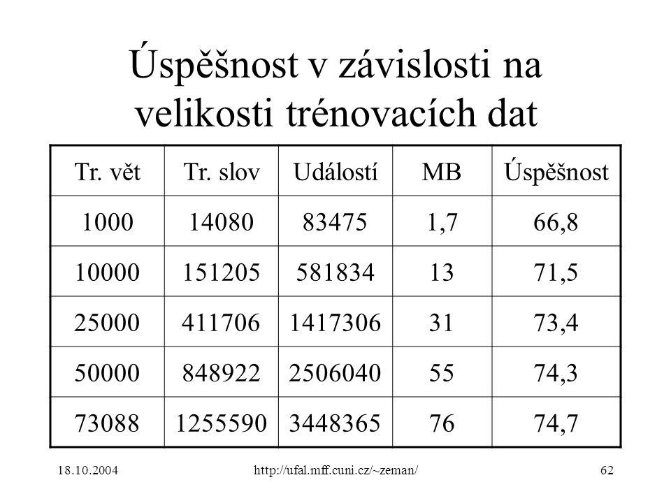 18.10.2004http://ufal.mff.cuni.cz/~zeman/62 Úspěšnost v závislosti na velikosti trénovacích dat Tr.