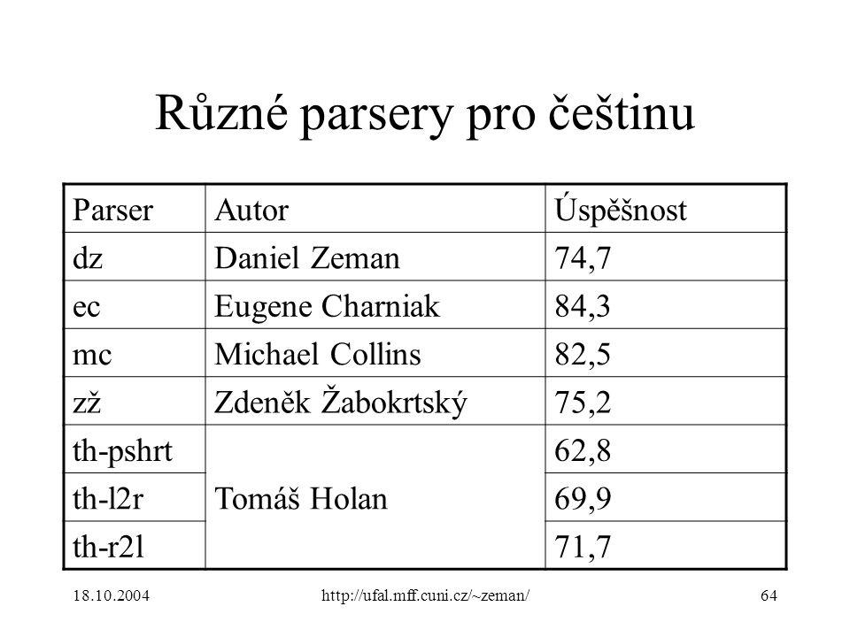 18.10.2004http://ufal.mff.cuni.cz/~zeman/64 Různé parsery pro češtinu ParserAutorÚspěšnost dzDaniel Zeman74,7 ecEugene Charniak84,3 mcMichael Collins82,5 zžZdeněk Žabokrtský75,2 th-pshrt Tomáš Holan 62,8 th-l2r69,9 th-r2l71,7