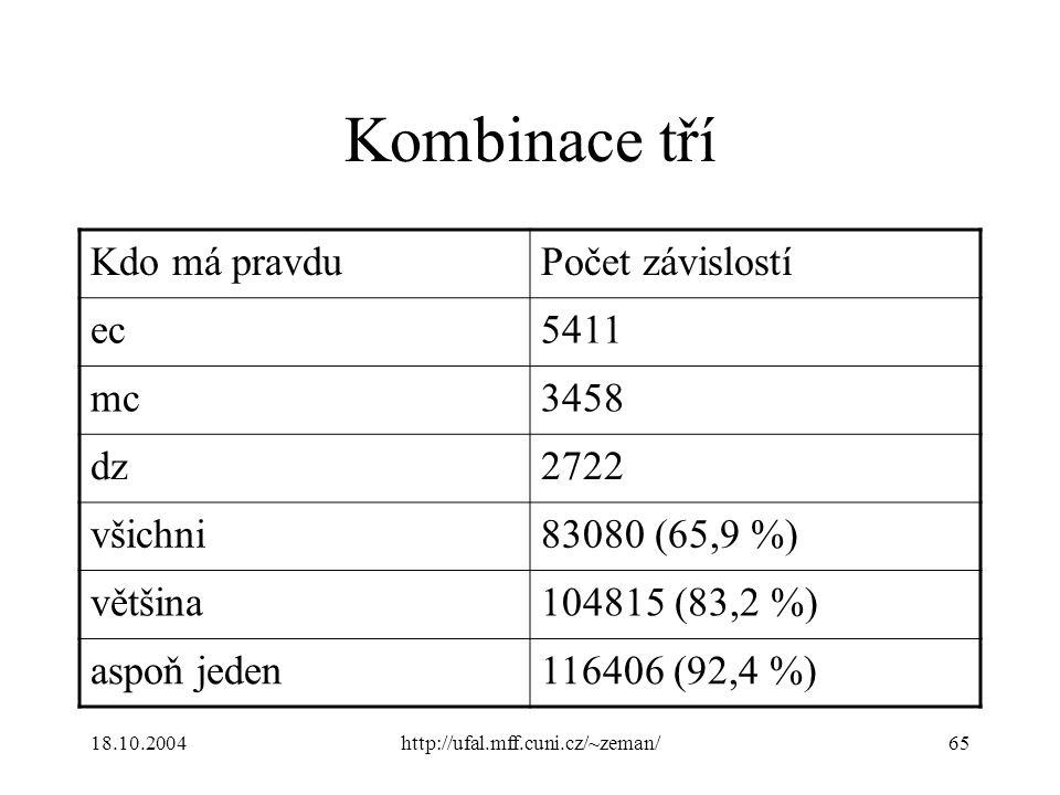 18.10.2004http://ufal.mff.cuni.cz/~zeman/65 Kombinace tří Kdo má pravduPočet závislostí ec5411 mc3458 dz2722 všichni83080 (65,9 %) většina104815 (83,2 %) aspoň jeden116406 (92,4 %)