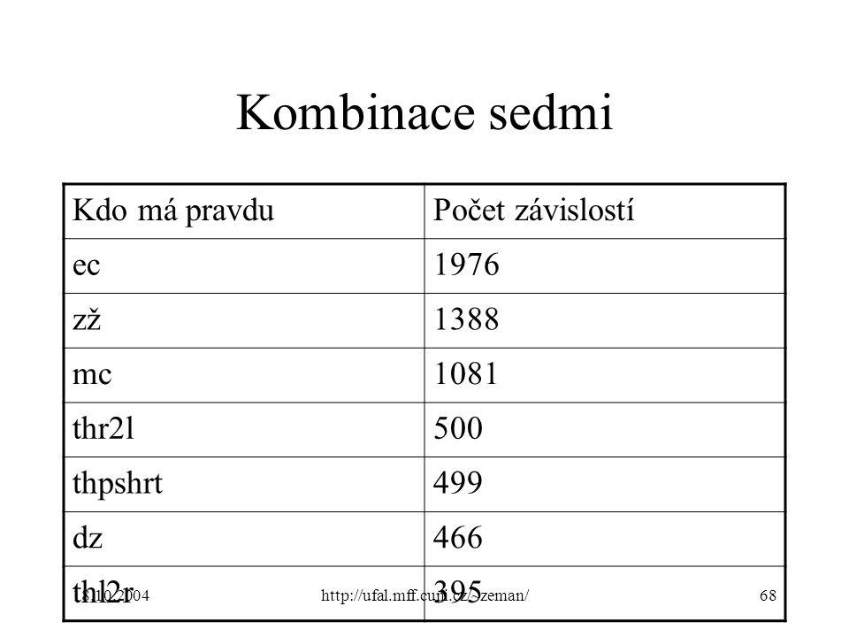 18.10.2004http://ufal.mff.cuni.cz/~zeman/68 Kombinace sedmi Kdo má pravduPočet závislostí ec1976 zž1388 mc1081 thr2l500 thpshrt499 dz466 thl2r395