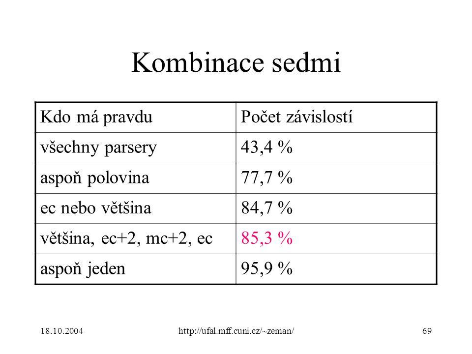 18.10.2004http://ufal.mff.cuni.cz/~zeman/69 Kombinace sedmi Kdo má pravduPočet závislostí všechny parsery43,4 % aspoň polovina77,7 % ec nebo většina84,7 % většina, ec+2, mc+2, ec85,3 % aspoň jeden95,9 %