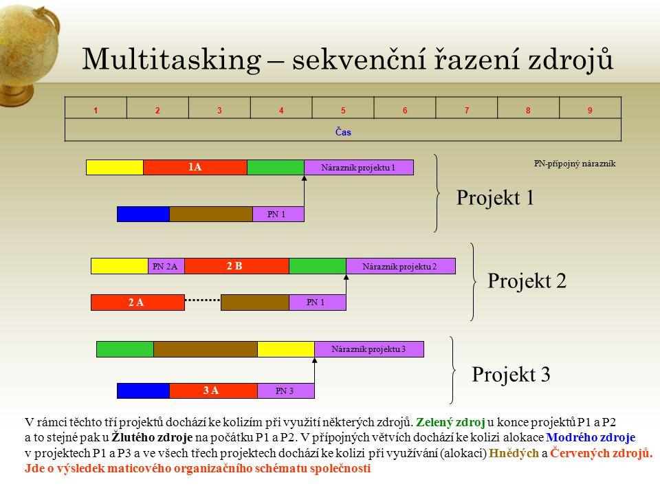 Multitasking – sekvenční řazení zdrojů 123456789 Čas 1A Nárazník projektu 1 PN 1 PN-přípojný nárazník 2 B Nárazník projektu 2PN 2A PN 1 2 A Nárazník p