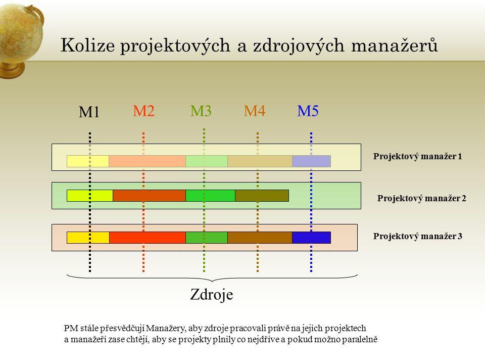 Kolize projektových a zdrojových manažerů M1 M2M3M4M5 Projektový manažer 1 Projektový manažer 2 Projektový manažer 3 Zdroje PM stále přesvědčují Manažery, aby zdroje pracovali právě na jejich projektech a manažeři zase chtějí, aby se projekty plnily co nejdříve a pokud možno paralelně