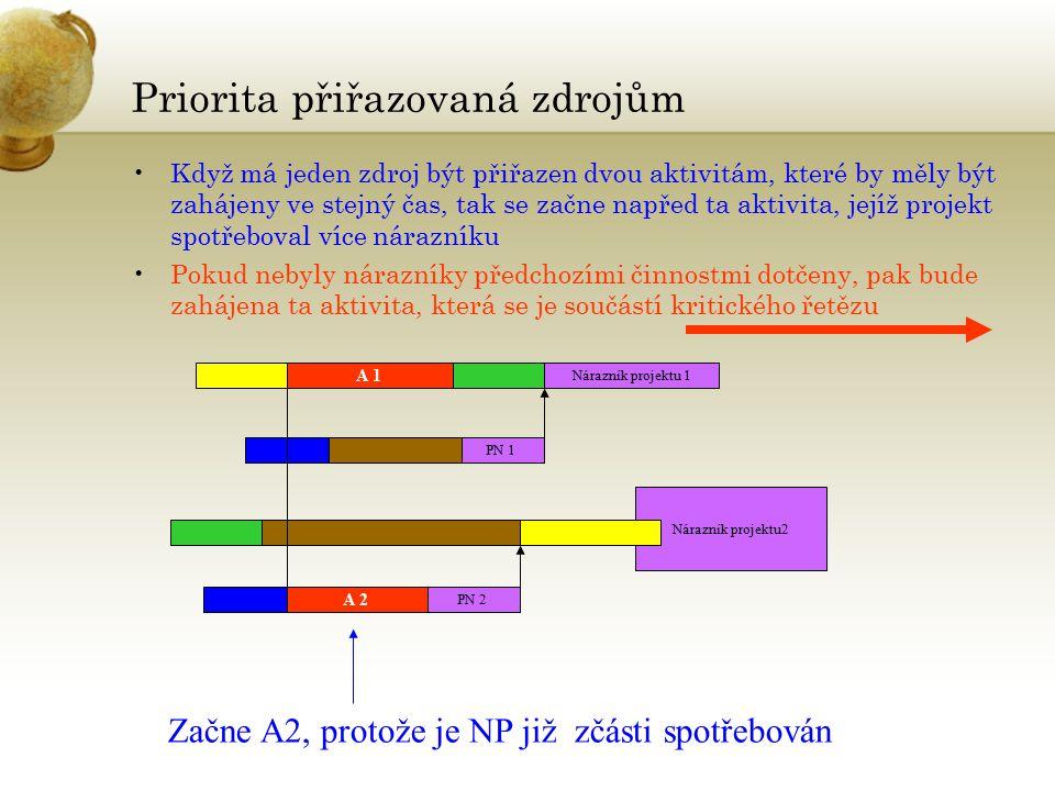 Nárazník projektu2 Priorita přiřazovaná zdrojům Když má jeden zdroj být přiřazen dvou aktivitám, které by měly být zahájeny ve stejný čas, tak se začne napřed ta aktivita, jejíž projekt spotřeboval více nárazníku Pokud nebyly nárazníky předchozími činnostmi dotčeny, pak bude zahájena ta aktivita, která se je součástí kritického řetězu A 1 Nárazník projektu 1 PN 1 PN 2 A 2 Začne A2, protože je NP již zčásti spotřebován