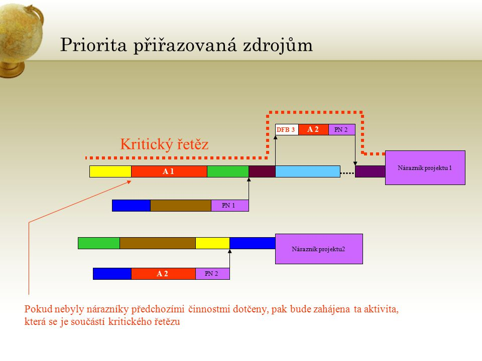Priorita přiřazovaná zdrojům Nárazník projektu2 A 1 Nárazník projektu 1 PN 1 PN 2 A 2 DFB 3PN 2 Kritický řetěz Pokud nebyly nárazníky předchozími činnostmi dotčeny, pak bude zahájena ta aktivita, která se je součástí kritického řetězu