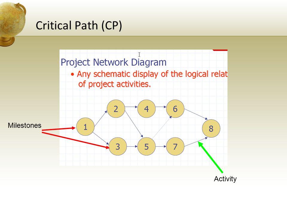 Critical Path (CP) Milestones Activity