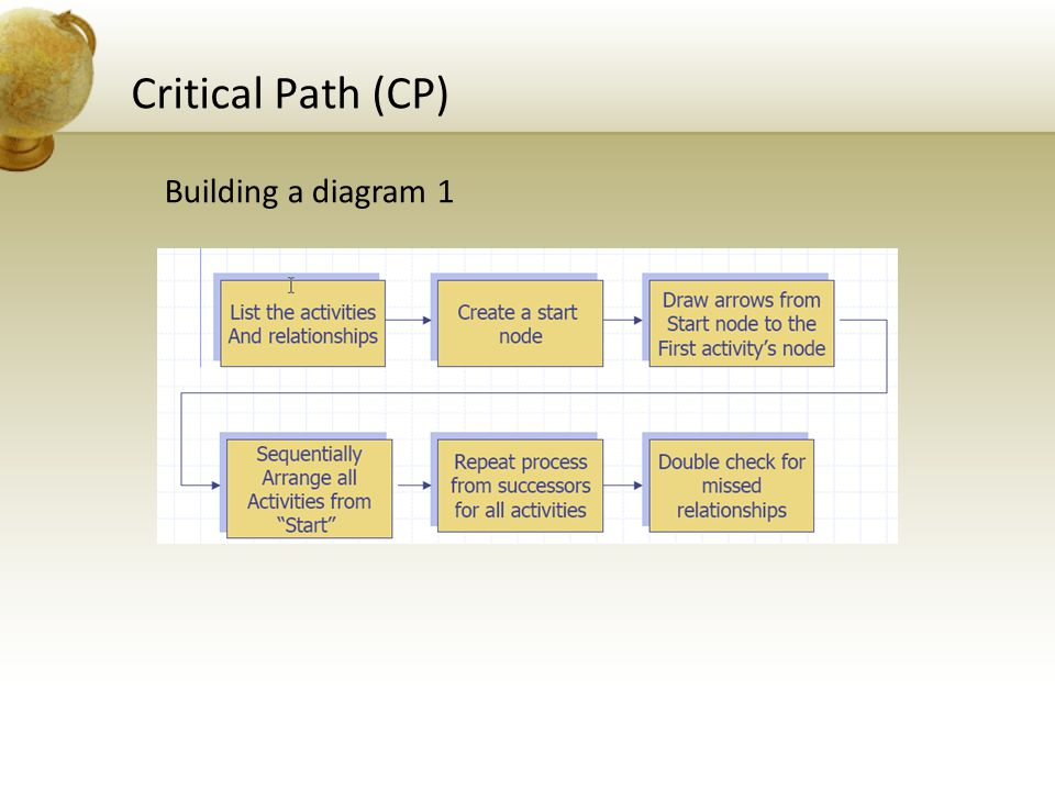 Critical Path (CP) Building a diagram 1