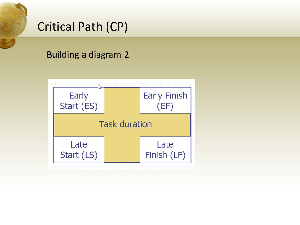 Critical Path (CP) Building a diagram 2