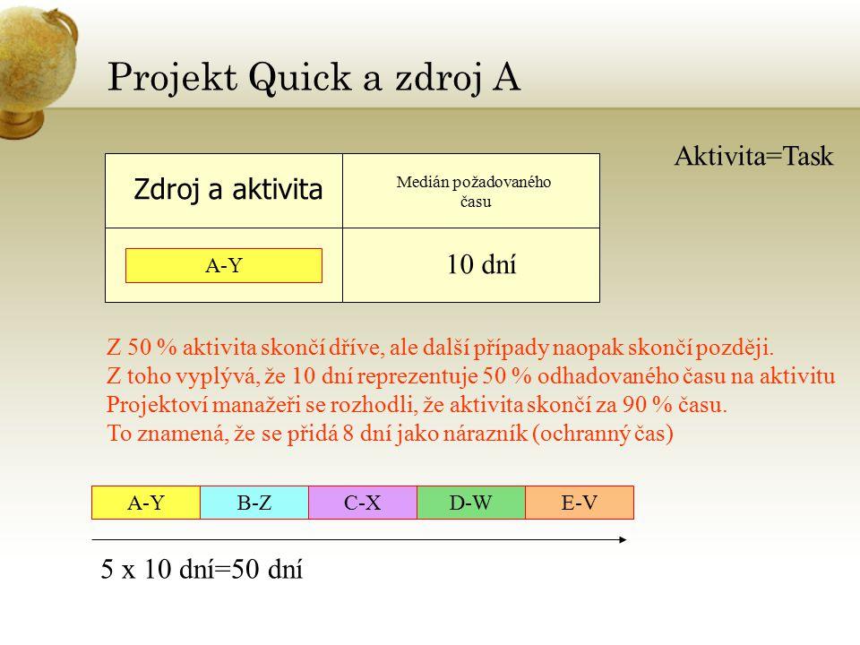 Projekt Quick a zdroj A Zdroj a aktivita Aktivita=Task A-Y Medián požadovaného času 10 dní Z 50 % aktivita skončí dříve, ale další případy naopak skončí později.