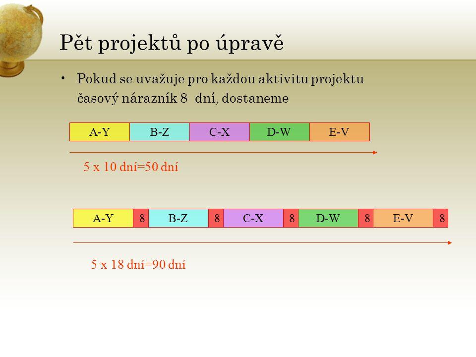 Pět projektů po úpravě Pokud se uvažuje pro každou aktivitu projektu časový nárazník 8 dní, dostaneme A-YB-ZC-XD-WE-V 5 x 10 dní=50 dní A-Y 8 5 x 18 dní=90 dní B-Z 8 C-X 8 D-W 8 E-V 8