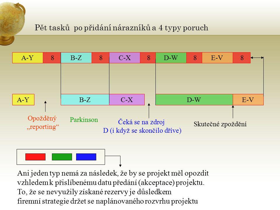 """Pět tasků po přidání nárazníků a 4 typy poruch A-Y 8 B-Z 8 C-X 8 D-W 8 E-V 8 A-YB-ZC-XD-WE-V Opožděný """"reporting"""" Čeká se na zdroj D (i když se skonči"""