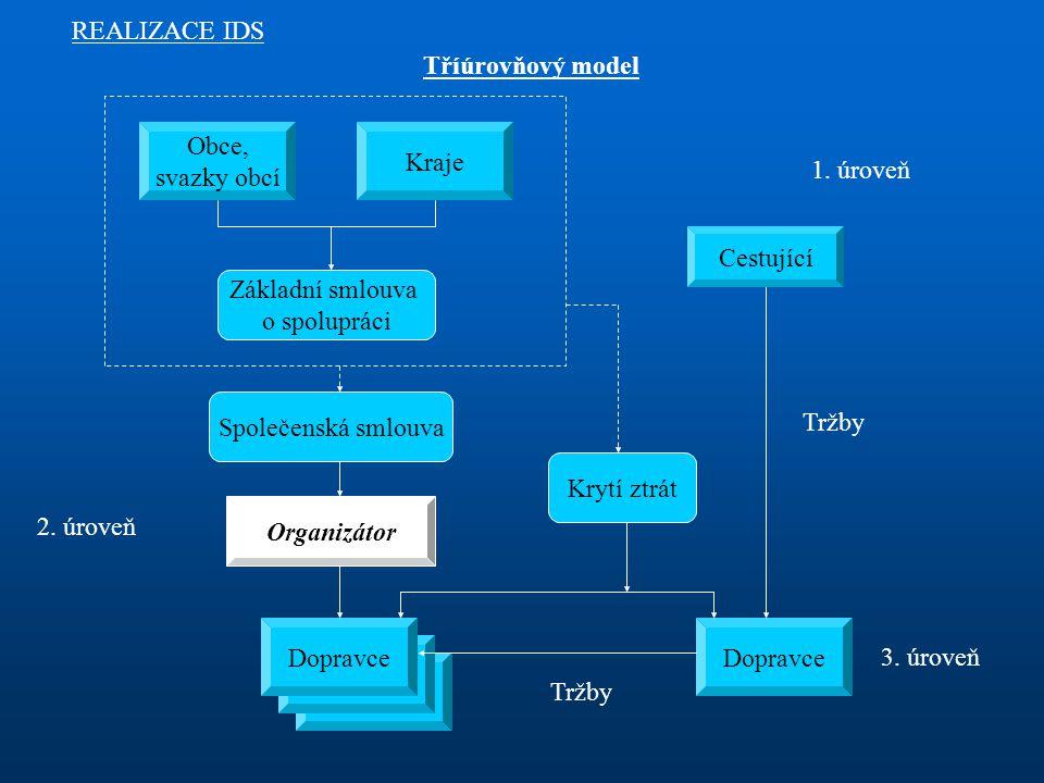 Tříúrovňový model REALIZACE IDS Obce, svazky obcí Kraje Základní smlouva o spolupráci Společenská smlouva Organizátor Cestující Dopravce Krytí ztrát 1.