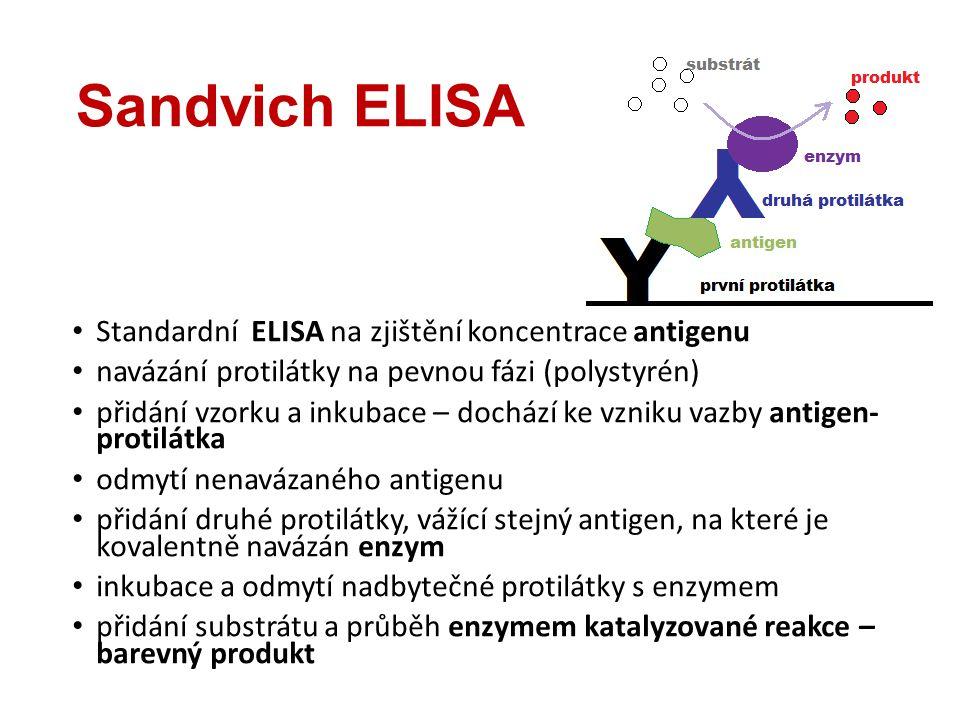 Sandvich ELISA Standardní ELISA na zjištění koncentrace antigenu navázání protilátky na pevnou fázi (polystyrén) přidání vzorku a inkubace – dochází k