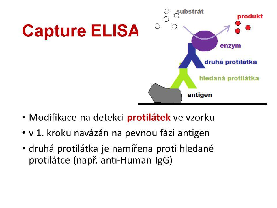Capture ELISA Modifikace na detekci protilátek ve vzorku v 1. kroku navázán na pevnou fázi antigen druhá protilátka je namířena proti hledané protilát