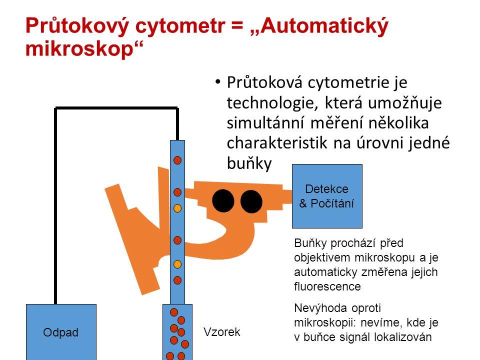 """Průtokový cytometr = """"Automatický mikroskop Odpad Detekce & Počítání Vzorek Buňky prochází před objektivem mikroskopu a je automaticky změřena jejich fluorescence Nevýhoda oproti mikroskopii: nevíme, kde je v buňce signál lokalizován Průtoková cytometrie je technologie, která umožňuje simultánní měření několika charakteristik na úrovni jedné buňky"""