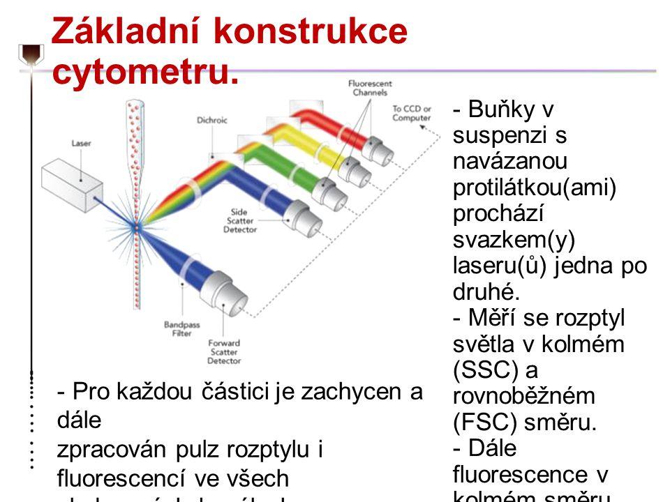 Základní konstrukce cytometru. - Buňky v suspenzi s navázanou protilátkou(ami) prochází svazkem(y) laseru(ů) jedna po druhé. - Měří se rozptyl světla