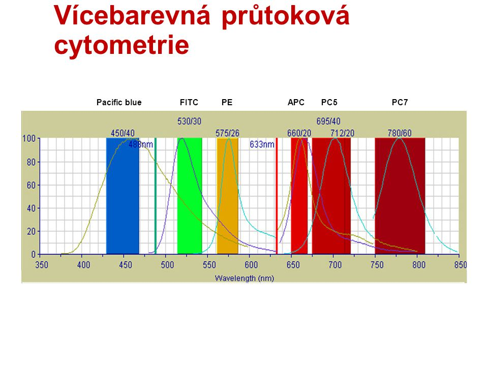 Vícebarevná průtoková cytometrie FITCPEAPCPC7PC5Pacific blue