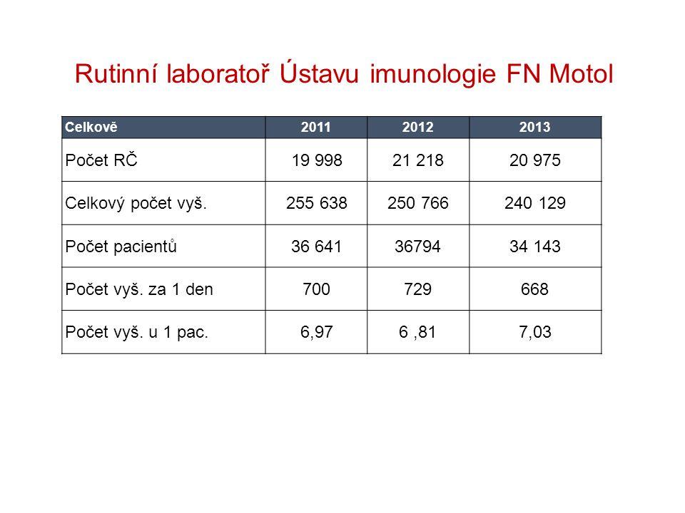 Rutinní laboratoř Ústavu imunologie FN Motol Celkově201120122013 Počet RČ19 99821 21820 975 Celkový počet vyš.255 638250 766240 129 Počet pacientů36 6413679434 143 Počet vyš.