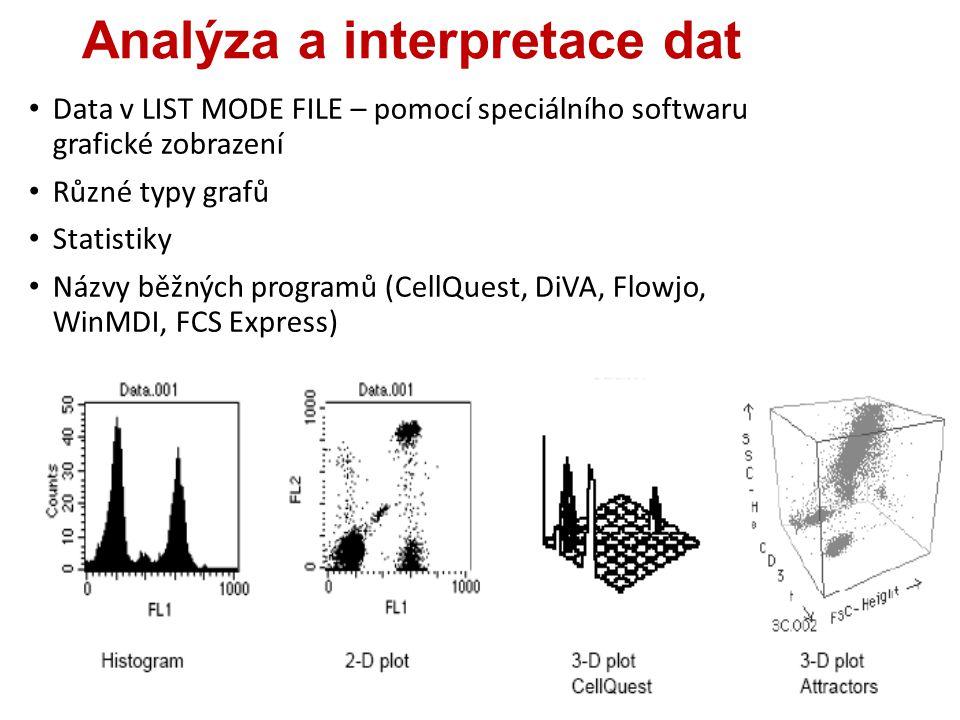 Analýza a interpretace dat Data v LIST MODE FILE – pomocí speciálního softwaru grafické zobrazení Různé typy grafů Statistiky Názvy běžných programů (CellQuest, DiVA, Flowjo, WinMDI, FCS Express)