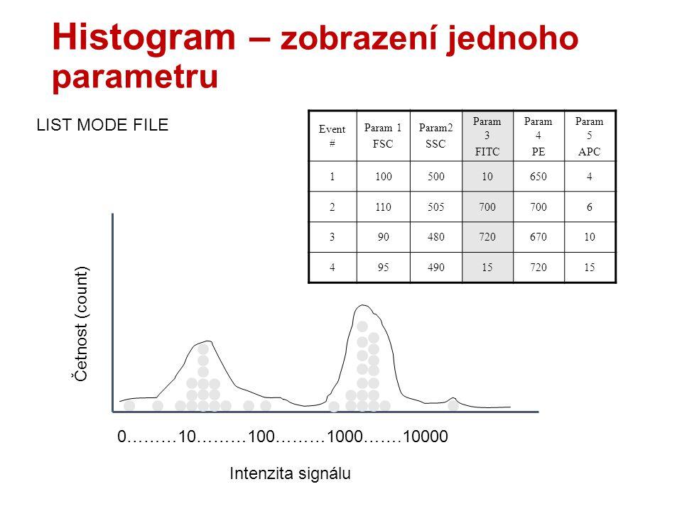 Histogram – zobrazení jednoho parametru Event # Param 1 FSC Param2 SSC Param 3 FITC Param 4 PE Param 5 APC 1100500106504 2110505700 6 39048072067010 4954901572015 0………10………100………1000…….10000 LIST MODE FILE Četnost (count) Intenzita signálu