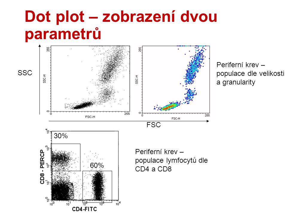Dot plot – zobrazení dvou parametrů FSC SSC Periferní krev – populace dle velikosti a granularity 30% 60% Periferní krev – populace lymfocytů dle CD4 a CD8