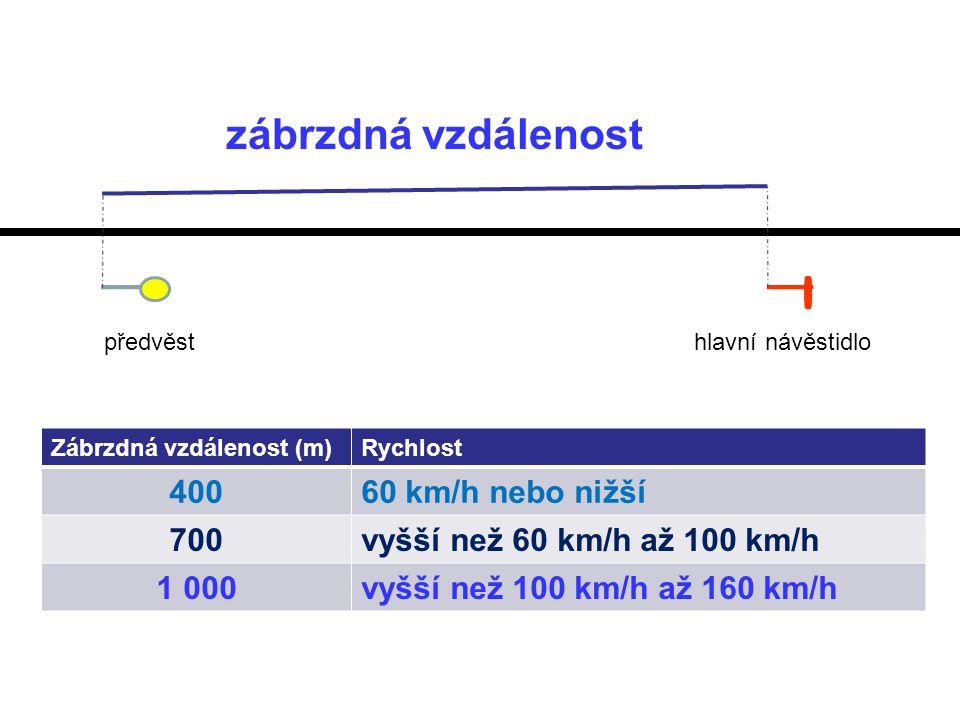 předvěsthlavní návěstidlo zábrzdná vzdálenost Zábrzdná vzdálenost (m)Rychlost 40060 km/h nebo nižší 700vyšší než 60 km/h až 100 km/h 1 000vyšší než 100 km/h až 160 km/h
