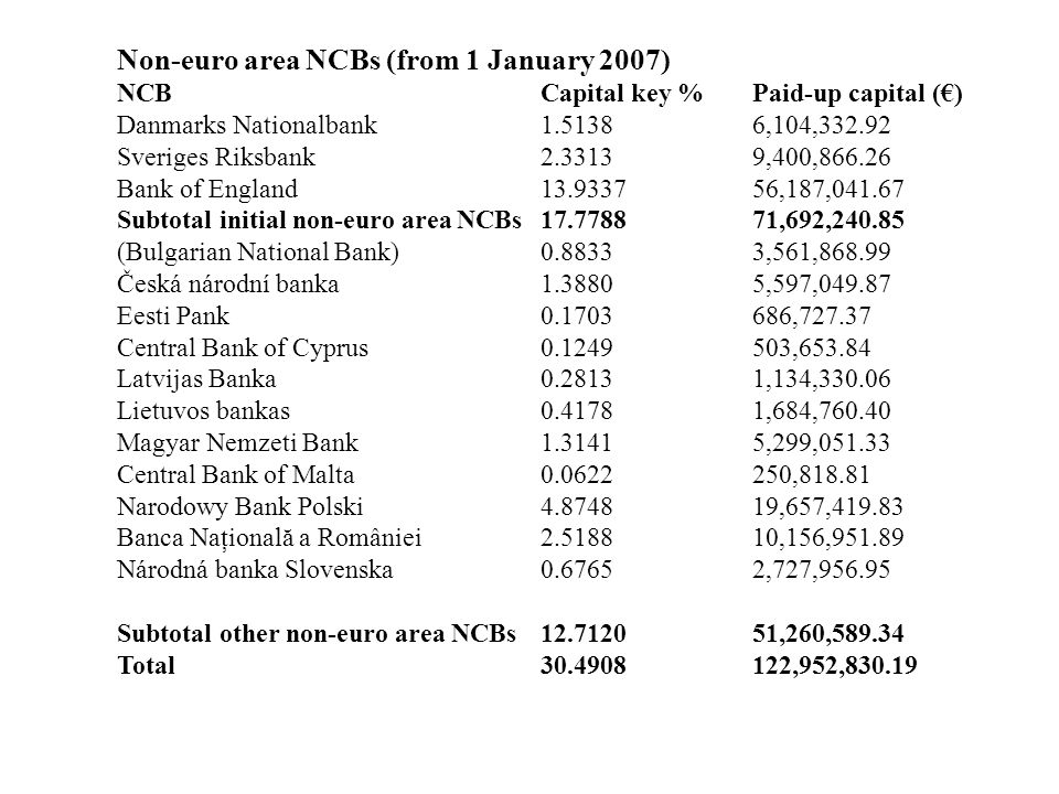 Non-euro area NCBs (from 1 January 2007) NCBCapital key %Paid-up capital (€) Danmarks Nationalbank1.51386,104,332.92 Sveriges Riksbank2.33139,400,866.