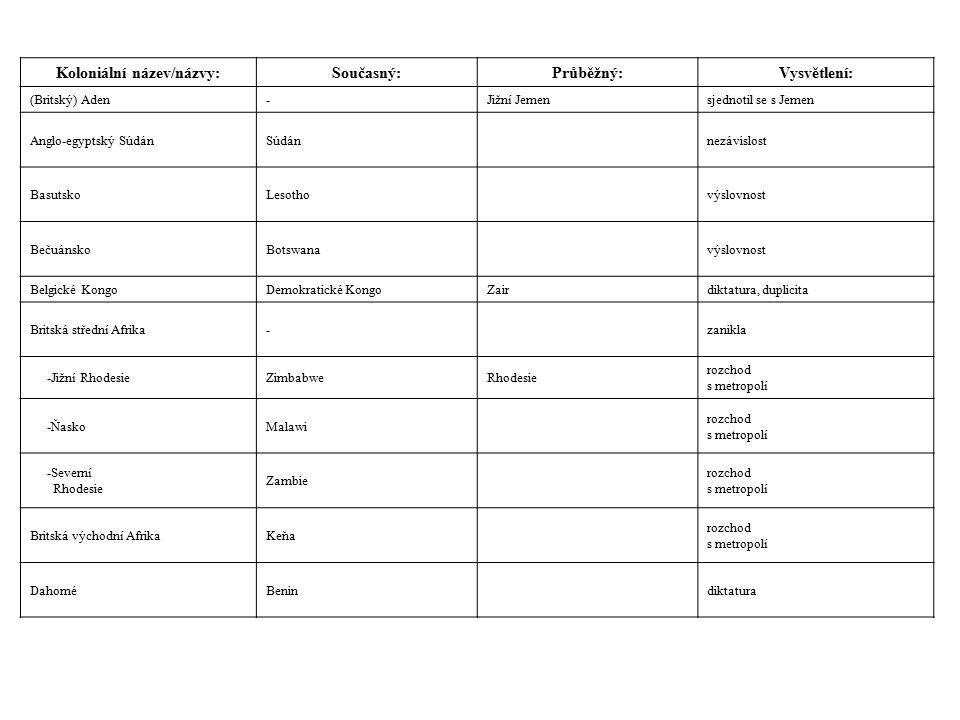 Koloniální název/názvy:Současný:Průběžný:Vysvětlení: (Britský) Aden-Jižní Jemensjednotil se s Jemen Anglo-egyptský SúdánSúdánnezávislost BasutskoLesothovýslovnost BečuánskoBotswanavýslovnost Belgické KongoDemokratické KongoZairdiktatura, duplicita Britská střední Afrika-zanikla -Jižní RhodesieZimbabweRhodesie rozchod s metropolí -ŇaskoMalawi rozchod s metropolí -Severní Rhodesie Zambie rozchod s metropolí Britská východní AfrikaKeňa rozchod s metropolí DahoméBenindiktatura