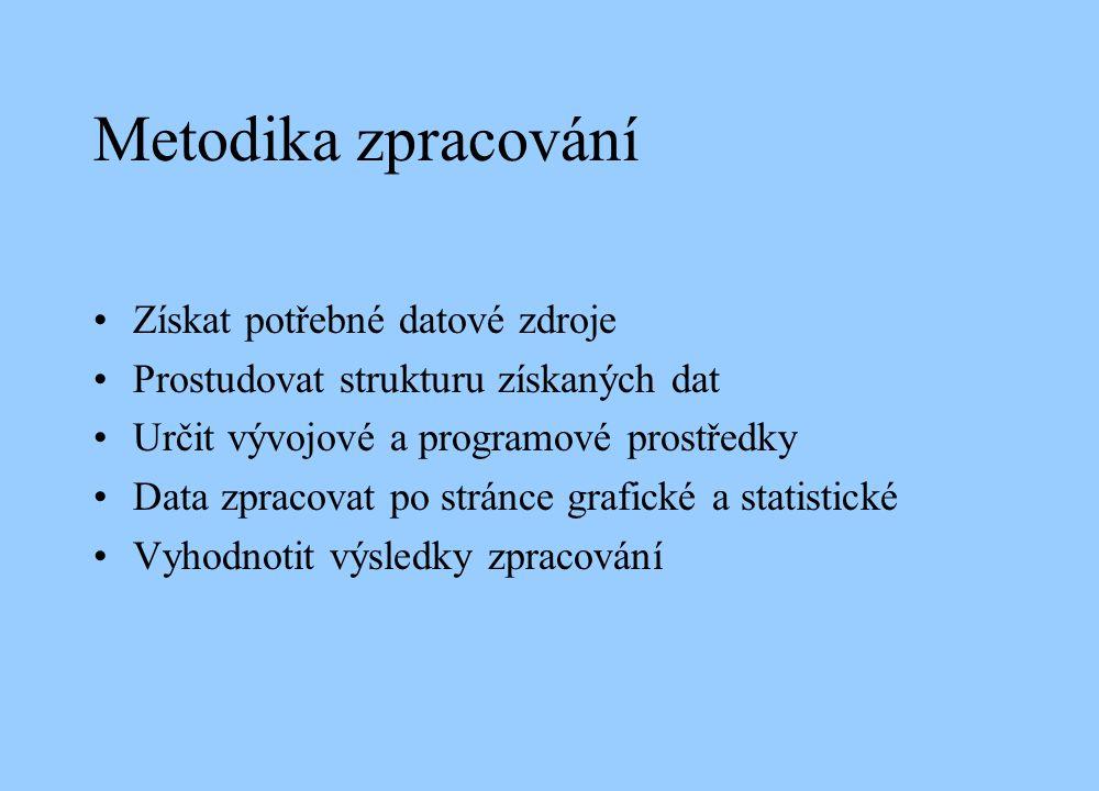 Struktura dat poskytnutých DPO a.s.