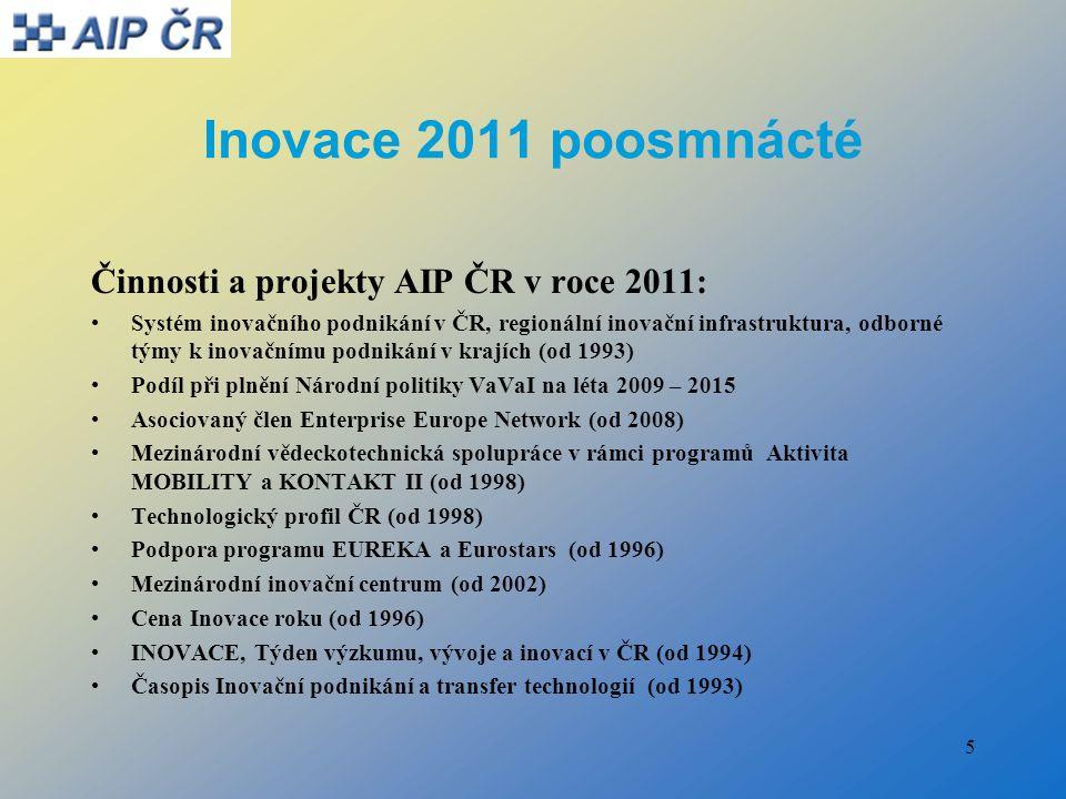 5 Inovace 2011 poosmnácté Činnosti a projekty AIP ČR v roce 2011: Systém inovačního podnikání v ČR, regionální inovační infrastruktura, odborné týmy k inovačnímu podnikání v krajích (od 1993) Podíl při plnění Národní politiky VaVaI na léta 2009 – 2015 Asociovaný člen Enterprise Europe Network (od 2008) Mezinárodní vědeckotechnická spolupráce v rámci programů Aktivita MOBILITY a KONTAKT II (od 1998) Technologický profil ČR (od 1998) Podpora programu EUREKA a Eurostars (od 1996) Mezinárodní inovační centrum (od 2002) Cena Inovace roku (od 1996) INOVACE, Týden výzkumu, vývoje a inovací v ČR (od 1994) Časopis Inovační podnikání a transfer technologií (od 1993)