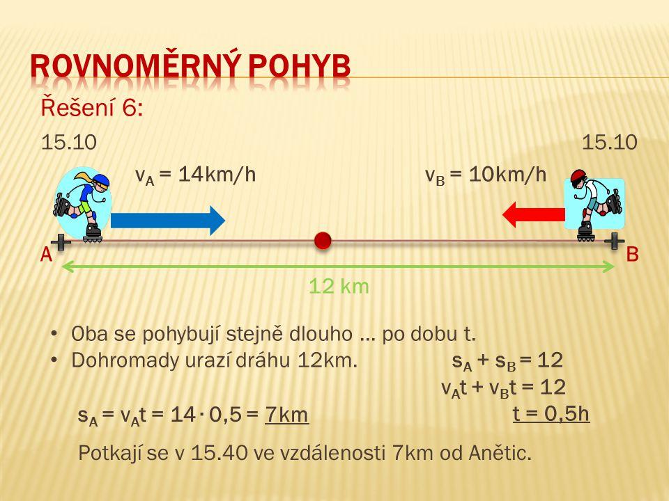 Řešení 6: 15.10 v A = 14km/h v B = 10km/h A B 12 km Oba se pohybují stejně dlouho... po dobu t. Dohromady urazí dráhu 12km. s A + s B = 12 v A t + v B