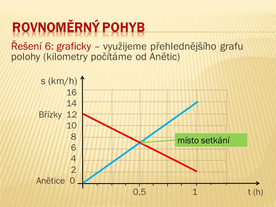 Řešení 6: graficky – využijeme přehlednějšího grafu polohy (kilometry počítáme od Anětic) s (km/h) 16 14 Břízky 12 10 8 6 4 2 Anětice 0 0,5 1 t (h) místo setkání