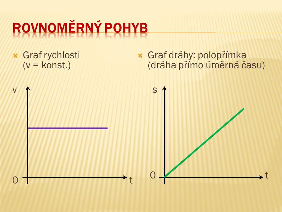  Graf rychlosti (v = konst.) v 0 t  Graf dráhy: polopřímka (dráha přímo úměrná času) s 0 t