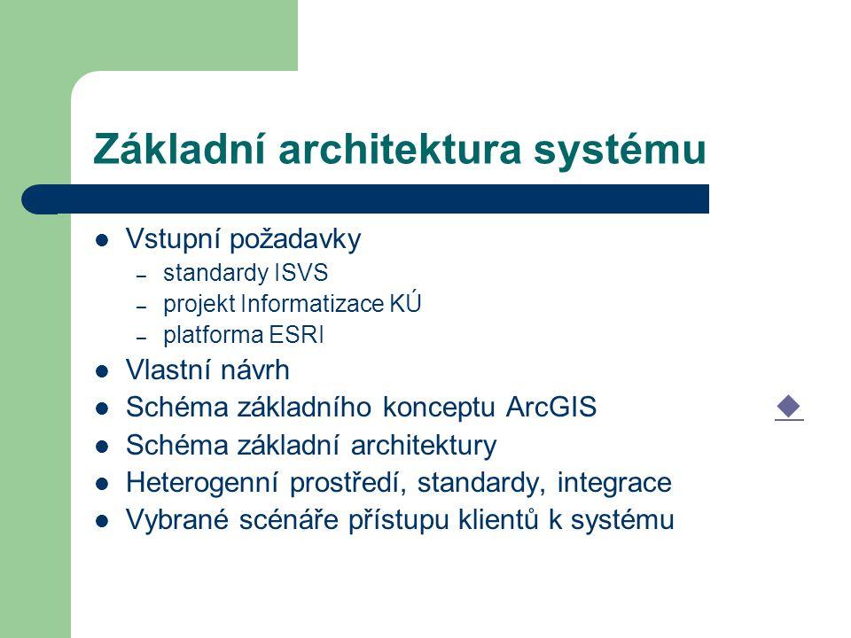 Základní architektura systému Vstupní požadavky – standardy ISVS – projekt Informatizace KÚ – platforma ESRI Vlastní návrh Schéma základního konceptu ArcGIS   Schéma základní architektury Heterogenní prostředí, standardy, integrace Vybrané scénáře přístupu klientů k systému
