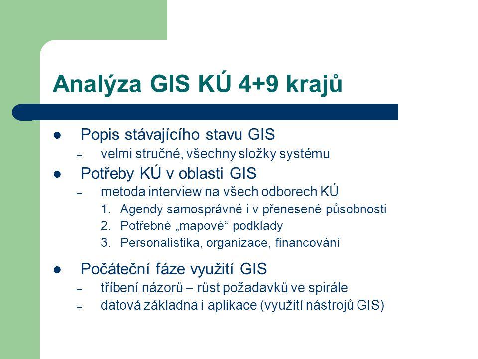 Výsledky šetření odborů KÚ Data – katastrální mapy – majetek – územní identifikace – územně plánovací dokumentace – silniční mapa Aplikace – evidenční úlohy Ostatní – menší zájem odborů o vlastní aktivní podíl na budování GIS – ochota odborů podílet se na financování některých projektů 