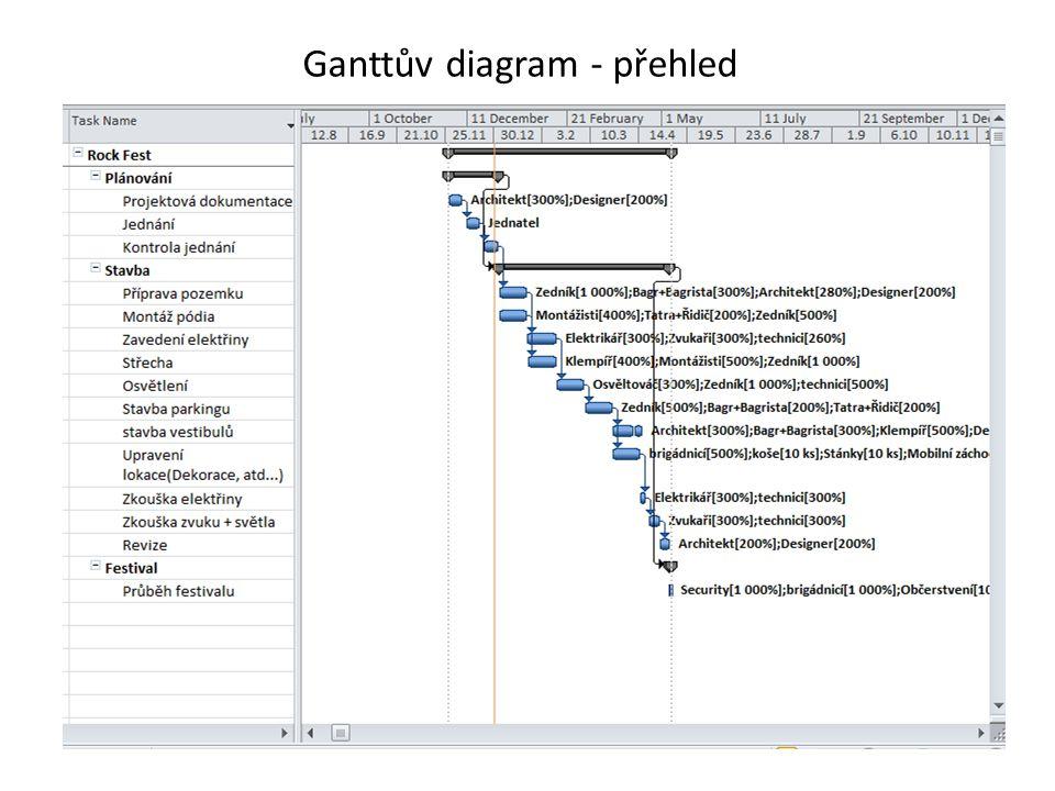 Ganttův diagram – přehled