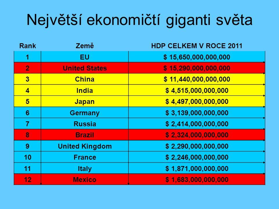 Největší ekonomičtí giganti světa RankZeměHDP CELKEM V ROCE 2011 1EU$ 15,650,000,000,000 2United States$ 15,290,000,000,000 3China$ 11,440,000,000,000