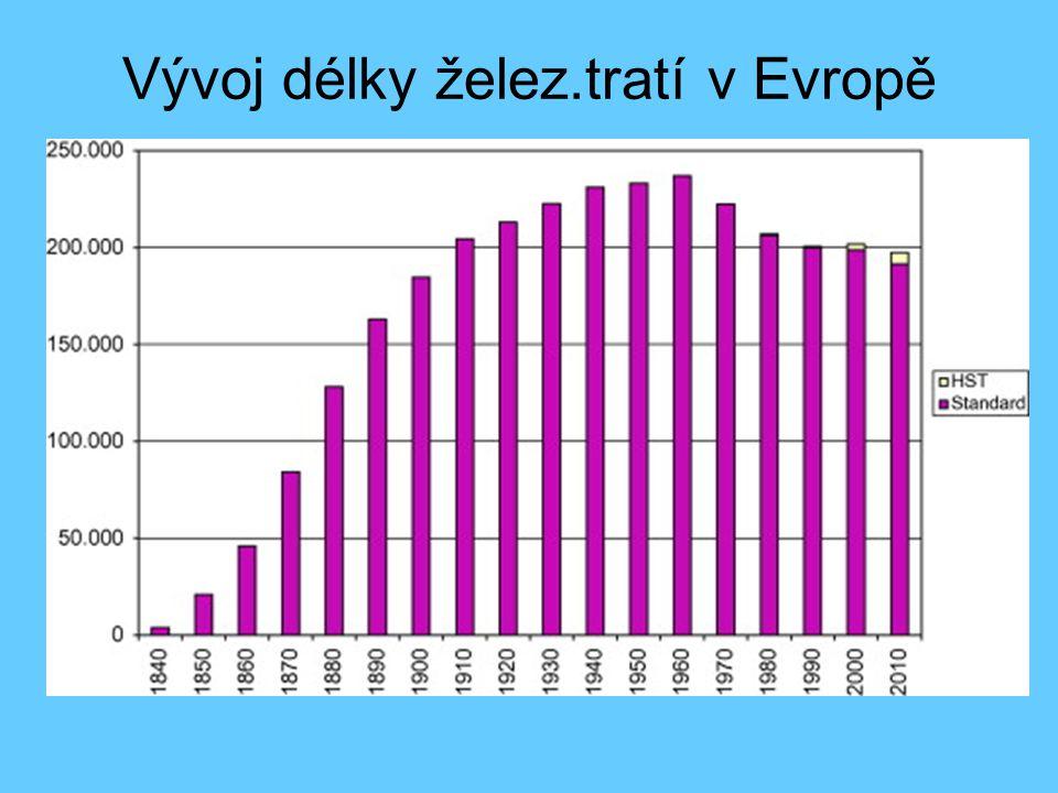 Vývoj délky želez.tratí v Evropě