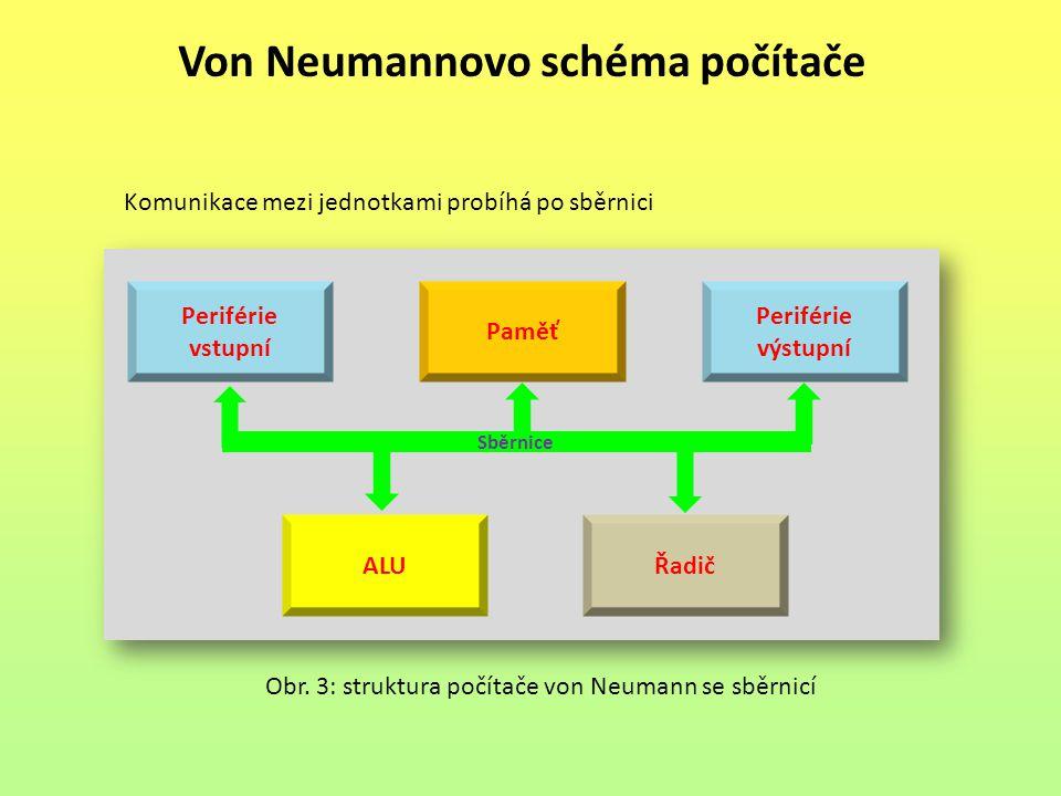 Von Neumannovo schéma počítače Obr. 3: struktura počítače von Neumann se sběrnicí Periférie výstupní Paměť ALU Sběrnice Periférie vstupní Řadič Komuni