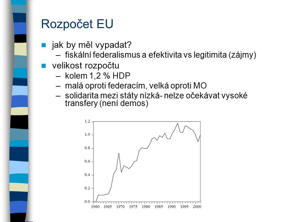 Rozpočet EU jak by měl vypadat? –fiskální federalismus a efektivita vs legitimita (zájmy) velikost rozpočtu –kolem 1,2 % HDP –malá oproti federacím, v
