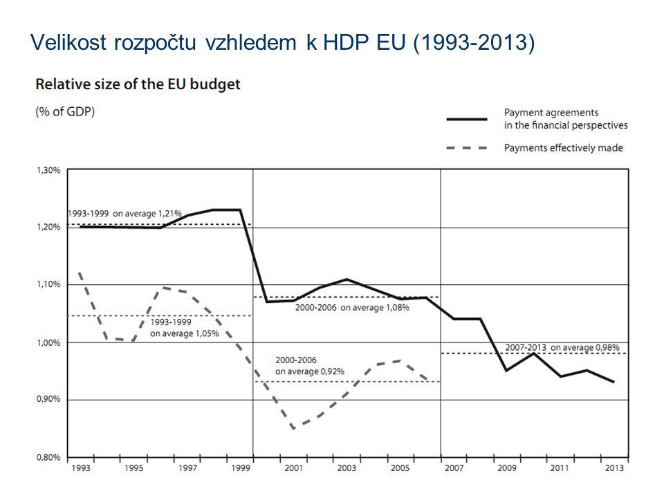 Velikost rozpočtu vzhledem k HDP EU (1993-2013)