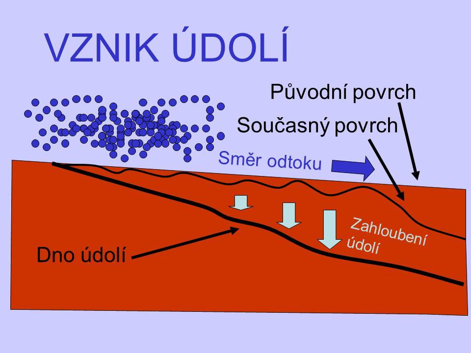 VZNIK ÚDOLÍ Dno údolí Zahloubení údolí Původní povrch Současný povrch Směr odtoku