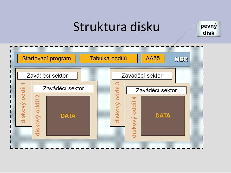 Struktura disku MBR Startovací programTabulka oddílůAA55 Zaváděcí sektor diskový oddíl 2 diskový oddíl 1diskový oddíl 3 diskový oddíl 4 DATA pevný disk