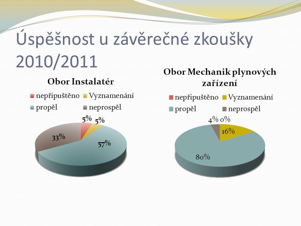 Úspěšnost u závěrečné zkoušky 2010/2011