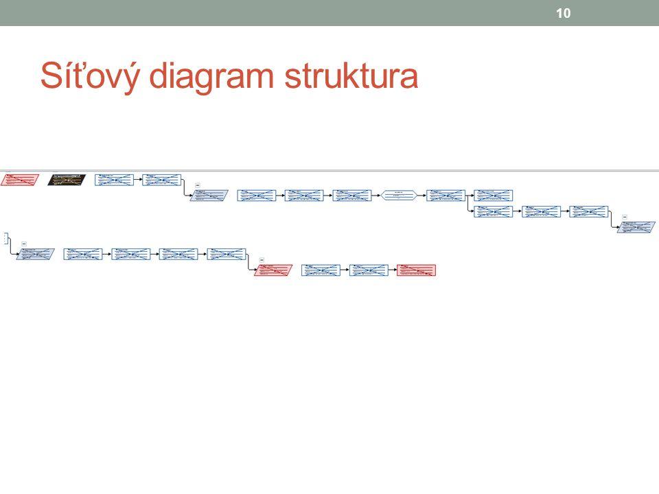 Síťový diagram struktura 10