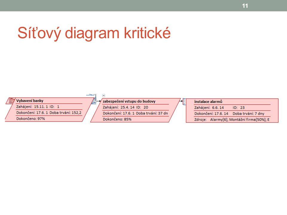 Síťový diagram kritické 11