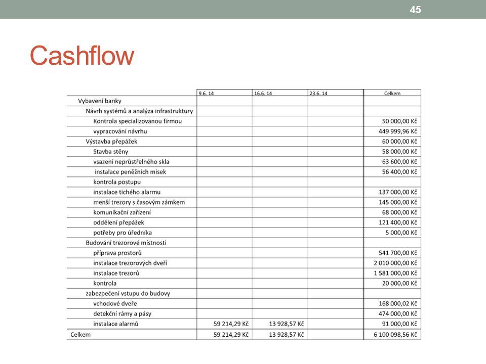 Cashflow 45