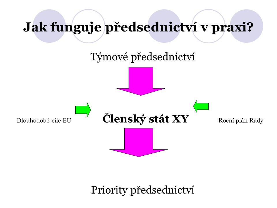 Jak funguje předsednictví v praxi? Týmové předsednictví Dlouhodobé cíle EU Členský stát XY Roční plán Rady Priority předsednictví